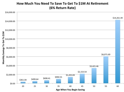It's Never Too Early or Too Late To Save For Retirement